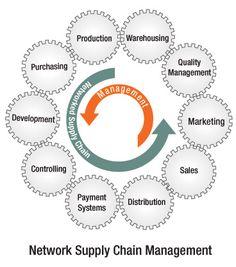 sap-supply-chain-management