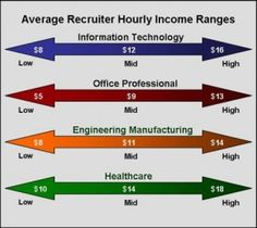 Recruiter Hourly Income Ranges