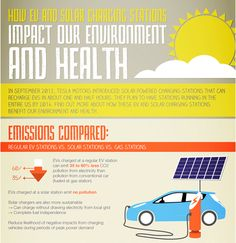 Impact Of EV & Solar Charging Stations
