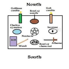 This basic altar setup is a good framework for ritual work.