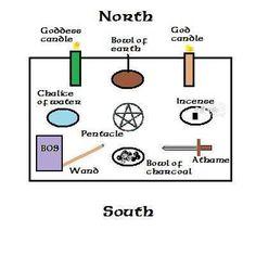 This basic altar setup is a good framework for ritual work.