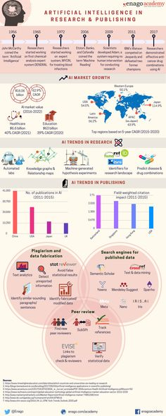 Artificial Intelligence in Research and Publishing Infographic - e-Learning Infographics Data Science, Computer Science, Gaming Computer, Artificial Intelligence Research, Machine Learning Deep Learning, Fourth Industrial Revolution, Intelligent Technology, Gadgets, Technology World