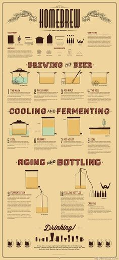 mybeerbuzz.com - Bringing Good Beers & Good People Together...: How To Homebrew (Infographic)