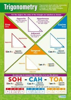 Our Trigonometry Poster is an important part of our Math series. The informative and vibrant poster very simply explains sine, tangent, and cosine through very clear diagrams and formulas to help students grasp and understand Trigonometry. Gcse Maths Revision, Math Charts, Math Poster, Math Formulas, Math Help, Math Projects, Math Resources, Math Classroom, Classroom Posters
