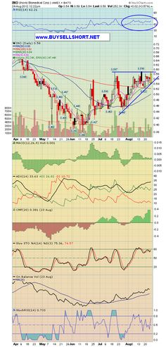 $INO we were adding today in chat 56-57c, breakout flu chart