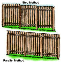 Sloping fences.