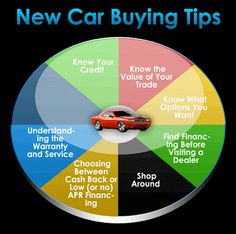 Latest Cars| Bikes In the World: Money-wise Tips For First Time Car Buyers