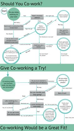 Le Coworking est-il fait pour moi ou pas ? Un petit questionnaire (en anglais, source http://blogs.calgaryherald.com reprise par coworkingnamur.be) vous aide à répondre