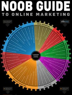 Noob guide to online marketing