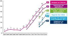 Étude 2016 : l'usage du numérique en France