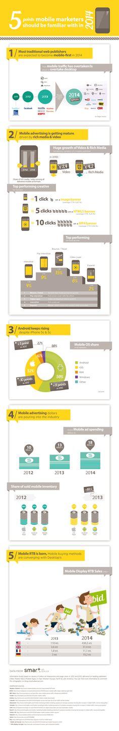 Voici ce que tout marketer sur mobile doit savoir en 2014 [Infographie]