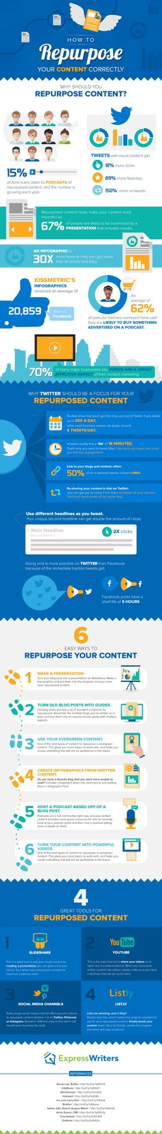 How to repurpose your content correctly #INFOGRAPHIC #MARKETING