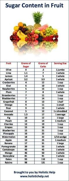 Chart with sugar content in fruit