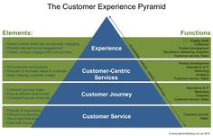the customer experience pyramid - functions
