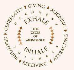 .Cycle of an Abundant Life  --> watch the proof video to learn my 800 a day method Click on the pic:)