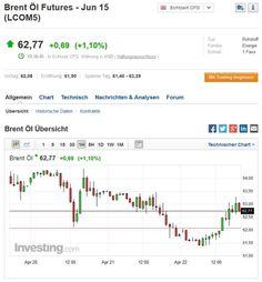 Rohöl beider Sorten für CFD-Trading nutzen... #rohoel #trading #cfdtrading
