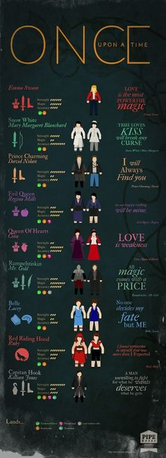 Varietats: Once Upon a Time Infographic by Felipe Rosas