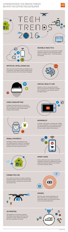 Cool Recovery labs 2017: Tech Trends 2016 #infographic TOMTOP Store Check more at http://sitecost.top/2017/recovery-labs-2017-tech-trends-2016-infographic-tomtop-store/
