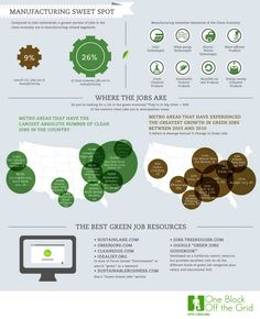 Another green economy infographic (or part of the first pinned one)