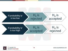 Accept Hypothesis Reject Hypothesis