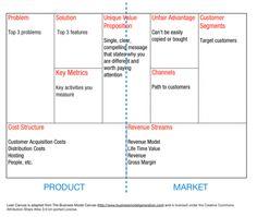 Alternative Canvas Templates  The Bundling Business Model