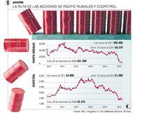 Mercado bursátil espera el efecto Pacific Rubiales