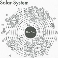 It's getting pretty crowded around our star . . . Techno, Earth Science, Science Nature, Solar System Map, Circle Map, Illustration, Planets And Moons, Information Design, City Maps