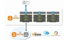 Cloudian HyperFile: Erstes NAS-System auf Objektspeicher-Basis