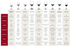 Wine 101 - Food Pairings and Glassware