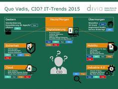 Das Jahr neigt sich dem Ende zu und wir schauen nach vorne: Was sind die IT-Trends des kommenden Jahres? Martin zeigt sie im divia Blog