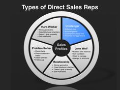 Go-to-Market-Strategy-Template-Direct-Sales-Reps.jpg (980×735)
