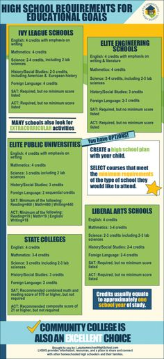 High School Requirements for Higher Education Goals and Infographic | LetsHomeschoolHighschool.com