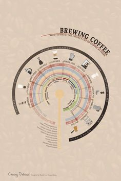 Brewing Coffee - How to Brew the Perfect Cup of Coffee at Home. A Kitchen 101 article at http://chasingdelicious.com. /chasedelicious/