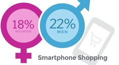Think women are responsible for creating online shopping trends? Men are actually more likely to purchase online through their mobile gadgets. Last year, of women bought an item on their smartphone, compared to of men. Smartphone Shop, Mobile Gadgets, Project Management, Online Purchase, Ecommerce, No Response, Innovation, Online Shopping, Success