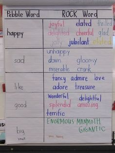 Joyful Learning In KC: Writing Workshop Word Choice Kindergarten Writing, Teaching Writing, Writing Activities, Teaching Ideas, Grammar Activities, Creative Activities, Writing Words, Writing Lessons, Writing Ideas