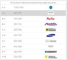 Od dziś na stronie www.adreal.gemius.com można obejrzeć ranking reklam wideo online. Każdej produkcji towarzyszy informacja o liczbie użytkowników. Prezentowane dane będą pokazywane w cyklu dziennym za cały tydzień poprzedzający pojawienie się klipu w zestawieniu.