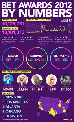 BET Awards 2012 #SocialTV Infographic