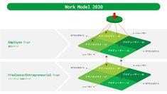 Work Model 2030
