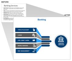 Presentation Slide on Banking