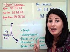 Katie Gimbar's Flipped Classroom - Why It's important to create your own instructional videos, whether live or through screencasting