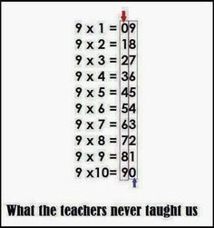 Easy way to remember multiplication of 9's