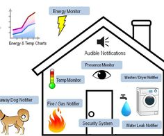 Uber Home Automation w/ Arduino & Raspberry pi Arduino Home Automation, Home Automation Project, Home Automation System, Smart Home Automation, Diy Electronics, Electronics Projects, Electrical Projects, Open Source Home Automation, Home Design