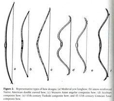 Comment fabriquer un arc et des flèches en bois ?