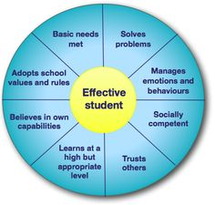 Promoting student wellbeing Basic Needs, Student Behavior, Mental Health And Wellbeing, Feelings And Emotions, Healthy Mind, School Days, Schools, Stage, Teaching