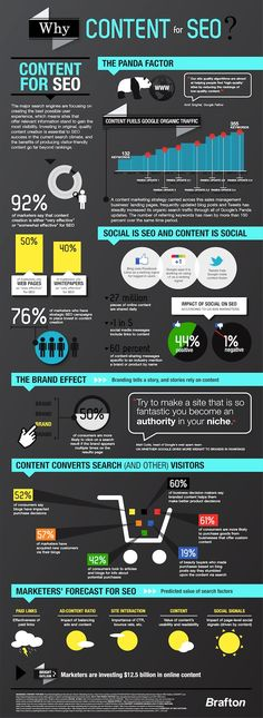 Content Is King, And Tweets Help Google Index It Faster #infographic