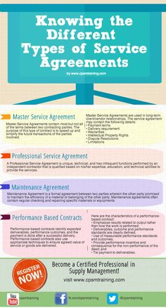 Service level agreement literature review
