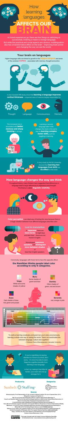 Educational infographic & data visualisation National Foreign Language Week: The Best Resources for Schools Infographic Description How Learning Languages Affects Our Brain – Infographic Source – Learning A Second Language, Learn A New Language, Teaching Spanish, Teaching English, Learning Tips, Learning Techniques, Visual Learning, Developement Personnel, Language Acquisition