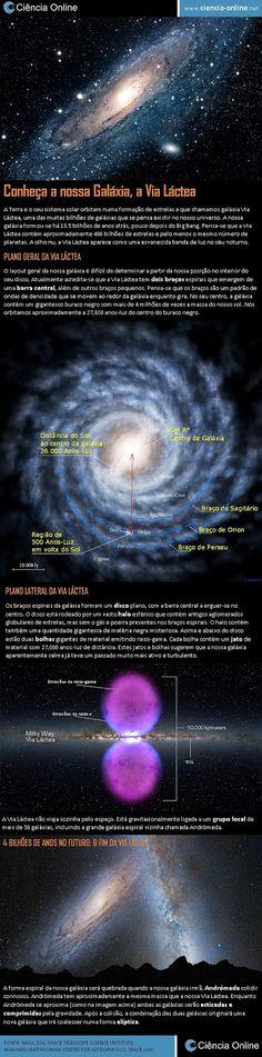 A nossa casa no espaço, a Via Láctea, é uma grande galáxia que contém 400 bilhões de sóis e um buraco negro de 4 bilhões de massas solares no centro. Conheça a Via Láctea através do infográfico.