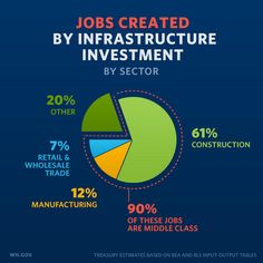 Jobs created by middle class...