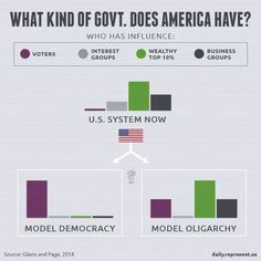 Government influence in America.